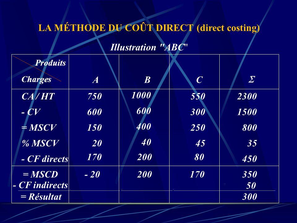 PNFx = CFDx MSCVx Pour un produit donné x, le point de non fabrication correspond au niveau d'activité de ce produit pour lequel le coût fixe direct e