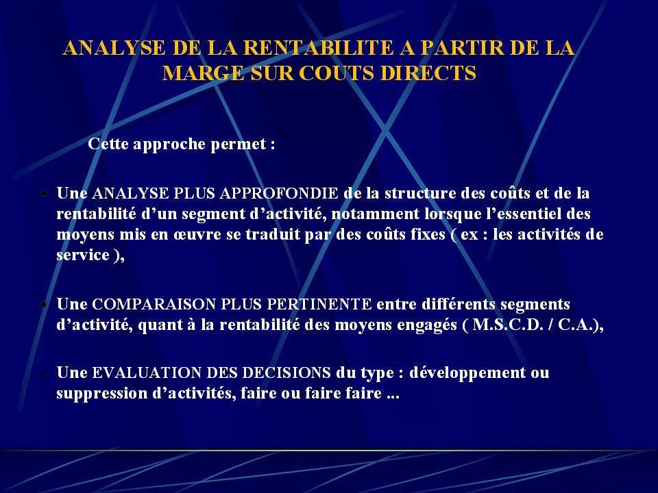 Produits Charges ABC CA / HT750 1000 5502300 - CV600 3001500 = MSCV150 400 250800 % MSCV20 40 4535 - CF directs450 = Résultat300 Illustration