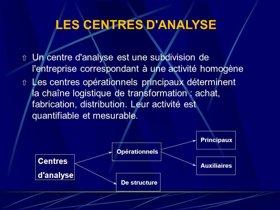 LES CENTRES D'ANALYSE MÉTHODE EN COÛTS COMPLETS P1 P2P3 Coûts Directs Coûts Indirects CENTRES D'ANALYSE