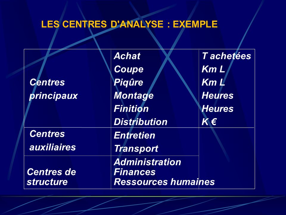 Un centre d'analyse est une subdivision de l'entreprise correspondant à une activité homogène Les centres opérationnels principaux déterminent la chaî