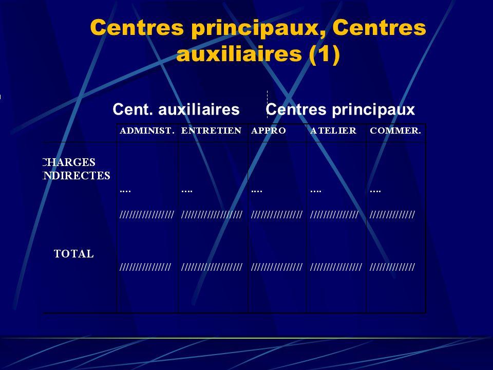 P2 : On impute les charges indirectes aux produits au prorata des activités consommées par ceux-ci dans les centres principaux (logique Activité / Pro