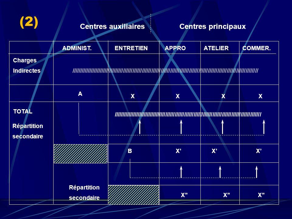 Centres principaux, Centres auxiliaires (1) Cent. auxiliaires Centres principaux
