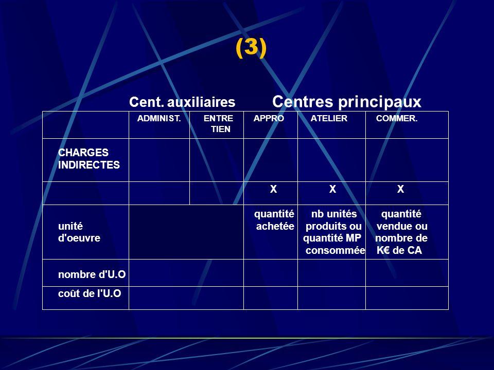 Charges Indirectes TOTAL Centres auxiliaires Centres principaux ADMINIST.ENTRETIENAPPROATELIERCOMMER. ////////////////////////////////////////////////
