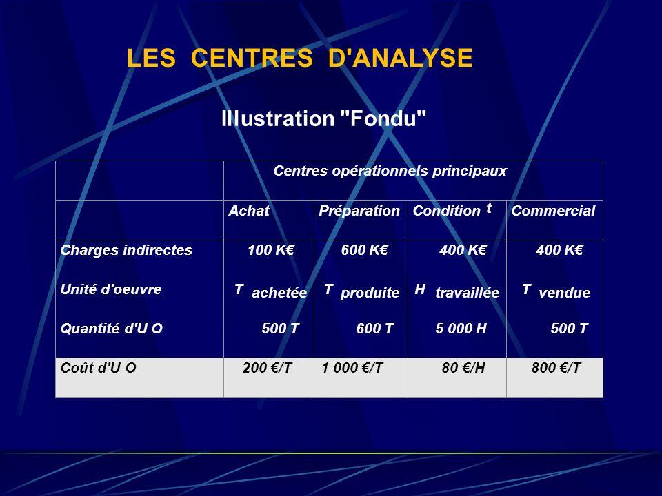 LES CENTRES D'ANALYSE REPARTITION ADMIN. FIN. DRH ENTRETIEN TRANSP ACHAT COUPE PIQÛRE MONTAGE DISTRIBUTION PRINCIPAUX AUXILIAIRES STRUCTURE TOTAUX PRI