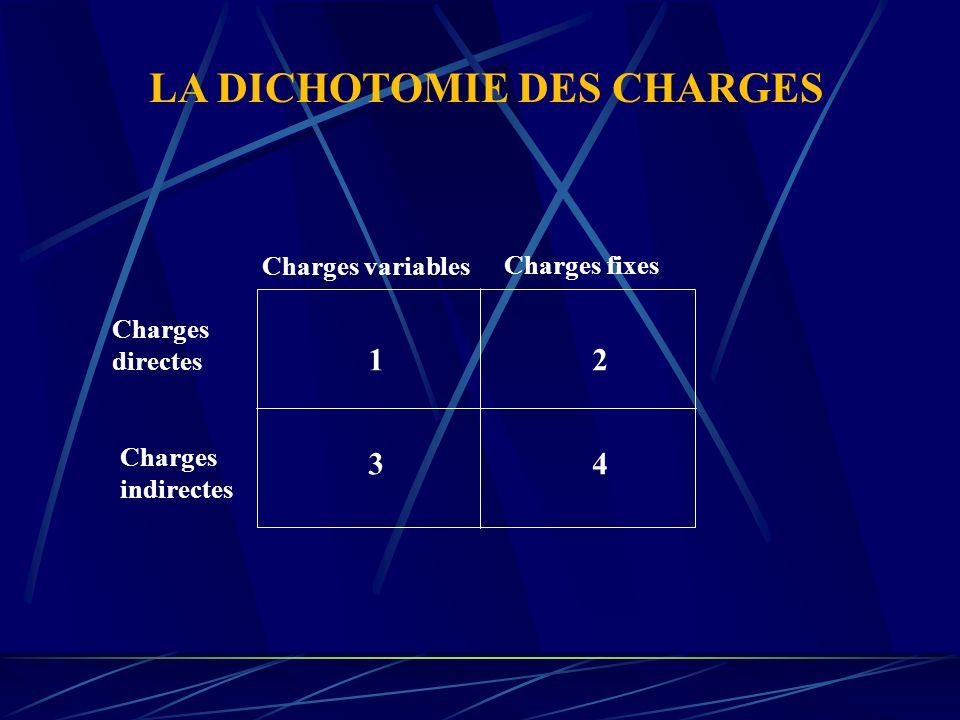 Charges Indirectes TOTAL Centres auxiliaires Centres principaux ADMINIST.ENTRETIENAPPROATELIERCOMMER.