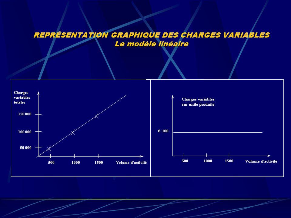 REPRÉSENTATION GRAPHIQUE DES CHARGES VARIABLES Le modèle linéaire Charges variables totales 150 000 100 000 50 000 50010001500Volume d activité 50010001500Volume d activit é.