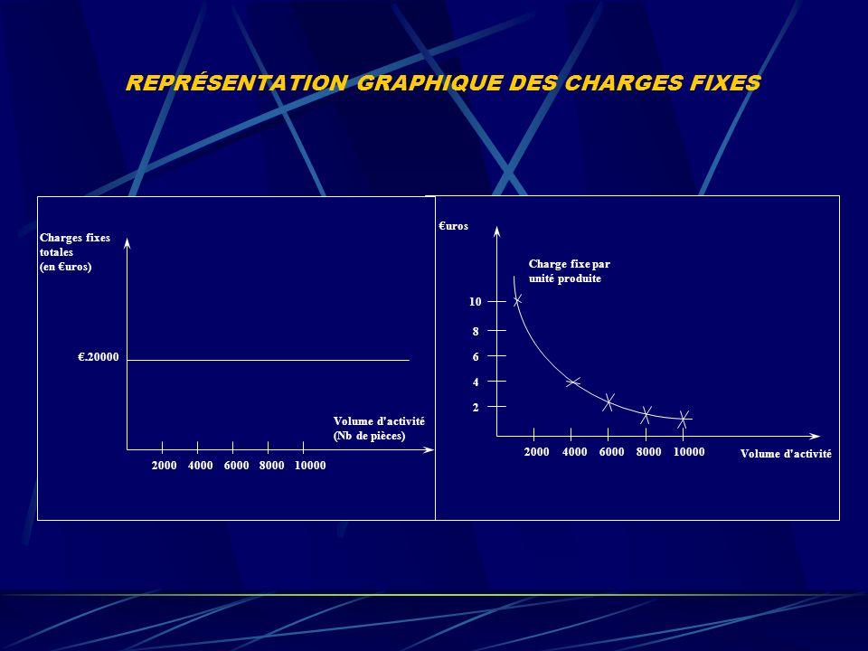 REPRÉSENTATION GRAPHIQUE DES CHARGES FIXES Charges fixes totales (en uros).20000 Volume d activité (Nb de pièces) 200060008000100004000 Charge fixe par unité produite 10 8 6 4 2 200060008000100004000 uros Volume d activité