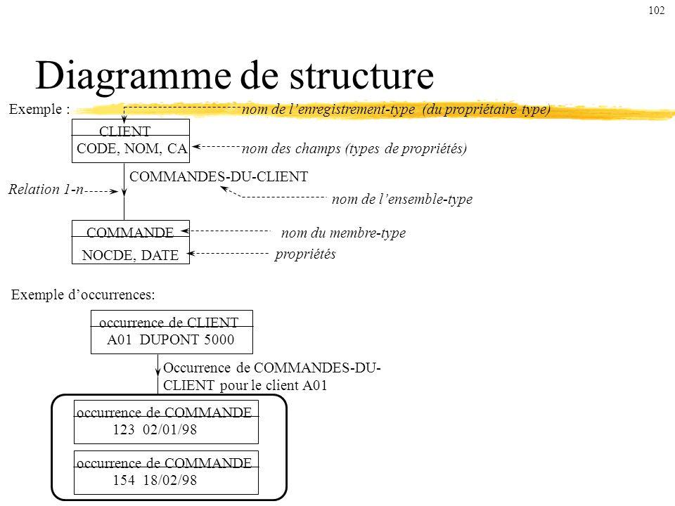 Diagramme de structure Exemple : CLIENT CODE, NOM, CA COMMANDE NOCDE, DATE Exemple doccurrences: occurrence de CLIENT A01 DUPONT 5000 occurrence de COMMANDE 123 02/01/98 occurrence de COMMANDE 154 18/02/98 Occurrence de COMMANDES-DU- CLIENT pour le client A01 nom de lenregistrement-type (du propriétaire type) nom des champs (types de propriétés) COMMANDES-DU-CLIENT Relation 1-n nom de lensemble-type nom du membre-type propriétés 102
