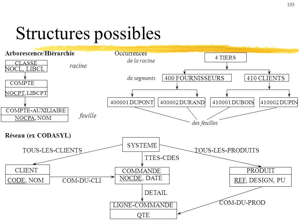Structures possibles Arborescence/Hiérarchie Réseau (ex CODASYL) CLASSE COMPTE COMPTE-AUXILIAIRE racine feuille NOCPA, NOM NOCPT, LIBCPT NOCL, LIBCL Occurrences 4 TIERS de la racine 400 FOURNISSEURS410 CLIENTS de segments 400001 DUPONT400002 DURAND410001 DUBOIS410002 DUPIN des feuilles SYSTEME CLIENT CODE, NOM COMMANDE NOCDE, DATE PRODUIT REF, DESIGN, PU LIGNE-COMMANDE QTE COM-DU-PROD TOUS-LES-PRODUITS TTES-CDES DETAIL TOUS-LES-CLIENTS COM-DU-CLI 103