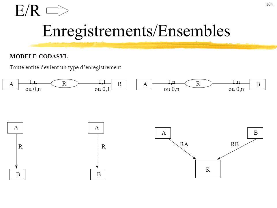 E/R Enregistrements/Ensembles MODELE CODASYL Toute entité devient un type denregistrement AB R 1,1 ou 0,1 1,n ou 0,n A AB 1,n ou 0,n 1,n ou 0,n R B AB R A B RR RARB 104