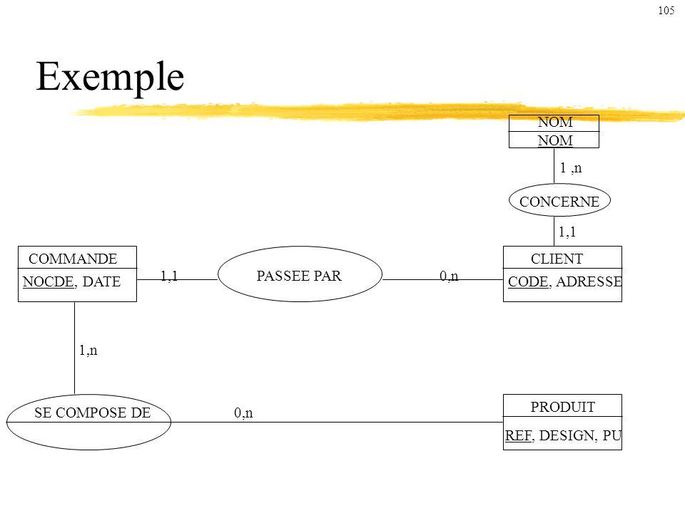 Exemple NOM CONCERNE SE COMPOSE DE PASSEE PAR COMMANDECLIENT NOCDE, DATECODE, ADRESSE 1,n 1,1 0,n1,1 1,n 0,n PRODUIT REF, DESIGN, PU 105
