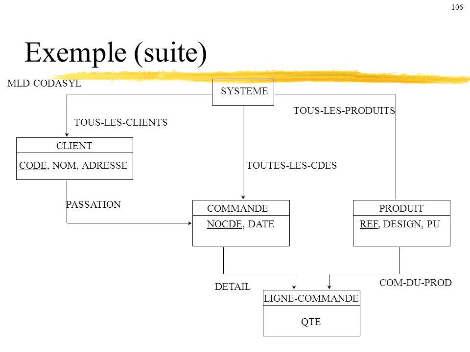 MLD CODASYL SYSTEME CLIENT CODE, NOM, ADRESSE COMMANDEPRODUIT LIGNE-COMMANDE TOUS-LES-CLIENTS NOCDE, DATEREF, DESIGN, PU QTE PASSATION TOUTES-LES-CDES TOUS-LES-PRODUITS COM-DU-PROD DETAIL Exemple (suite) 106