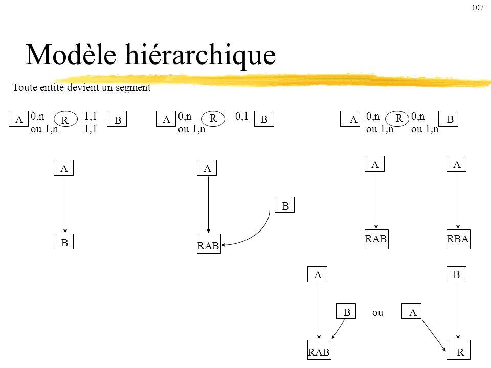 Toute entité devient un segment A B ABAB R RR 0,n ou 1,n 1,1 0,n ou 1,n 0,10,n ou 1,n 0,n ou 1,n A B A RAB B AA RBA A RAB B B R Aou Modèle hiérarchique 107