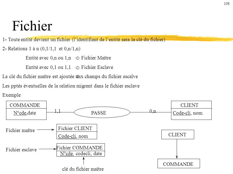 1- Toute entité devient un fichier (lidentifiant de lentité sera la clé du fichier) 2- Relations 1 à n (0,1/1,1 et 0,n/1,n) Entité avec 0,n ou 1,n Fichier Maître Entité avec 0,1 ou 1,1 Fichier Esclave La clé du fichier maître est ajoutée aux champs du fichier escalve Les pptés éventuelles de la relation migrent dans le fichier esclave Exemple Fichier PASSE COMMANDECLIENT N°cde,dateCode-cli, nom 0,n1,1 Fichier maître Fichier esclave Fichier CLIENT Code-cli, nom Fichier COMMANDE N°cde, codecli, date clé du fichier maître CLIENT COMMANDE 108