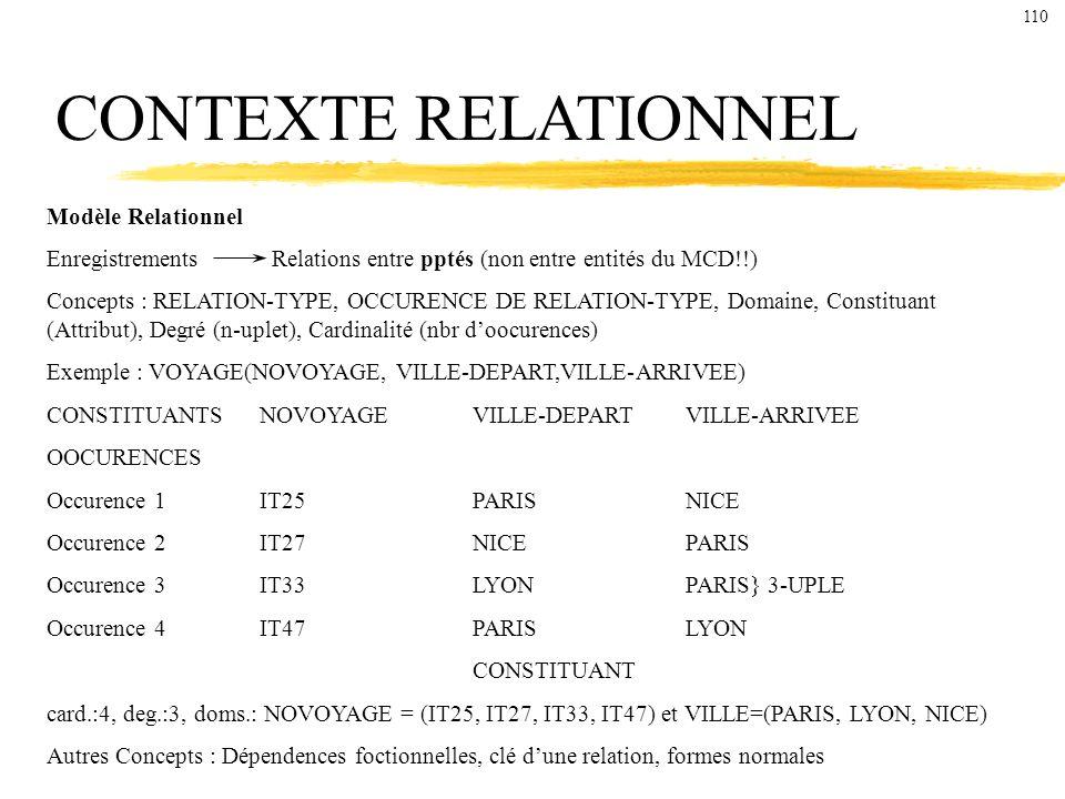 CONTEXTE RELATIONNEL Modèle Relationnel Enregistrements Relations entre pptés (non entre entités du MCD!!) Concepts : RELATION-TYPE, OCCURENCE DE RELATION-TYPE, Domaine, Constituant (Attribut), Degré (n-uplet), Cardinalité (nbr doocurences) Exemple : VOYAGE(NOVOYAGE, VILLE-DEPART,VILLE-ARRIVEE) CONSTITUANTSNOVOYAGEVILLE-DEPARTVILLE-ARRIVEE OOCURENCES Occurence 1IT25PARISNICE Occurence 2IT27NICEPARIS Occurence 3IT33LYONPARIS} 3-UPLE Occurence 4IT47PARISLYON CONSTITUANT card.:4, deg.:3, doms.: NOVOYAGE = (IT25, IT27, IT33, IT47) et VILLE=(PARIS, LYON, NICE) Autres Concepts : Dépendences foctionnelles, clé dune relation, formes normales 110