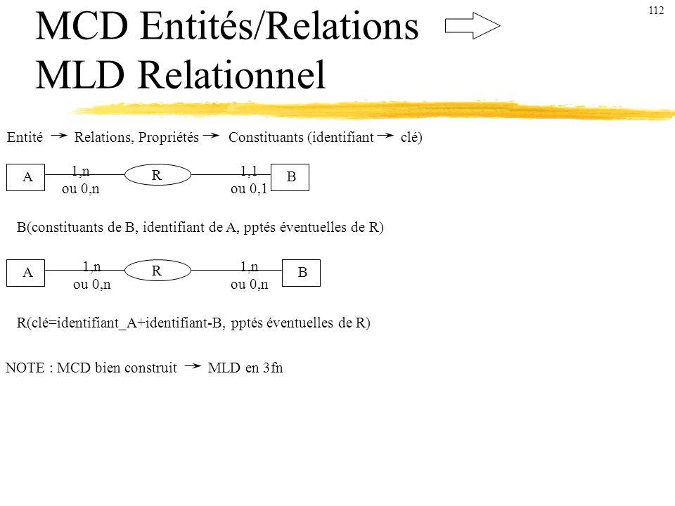 MCD Entités/Relations MLD Relationnel Entité Relations, Propriétés Constituants (identifiant clé) AB R 1,1 ou 0,1 1,n ou 0,n B(constituants de B, identifiant de A, pptés éventuelles de R) AB 1,n ou 0,n 1,n ou 0,n R R(clé=identifiant_A+identifiant-B, pptés éventuelles de R) NOTE : MCD bien construit MLD en 3fn 112