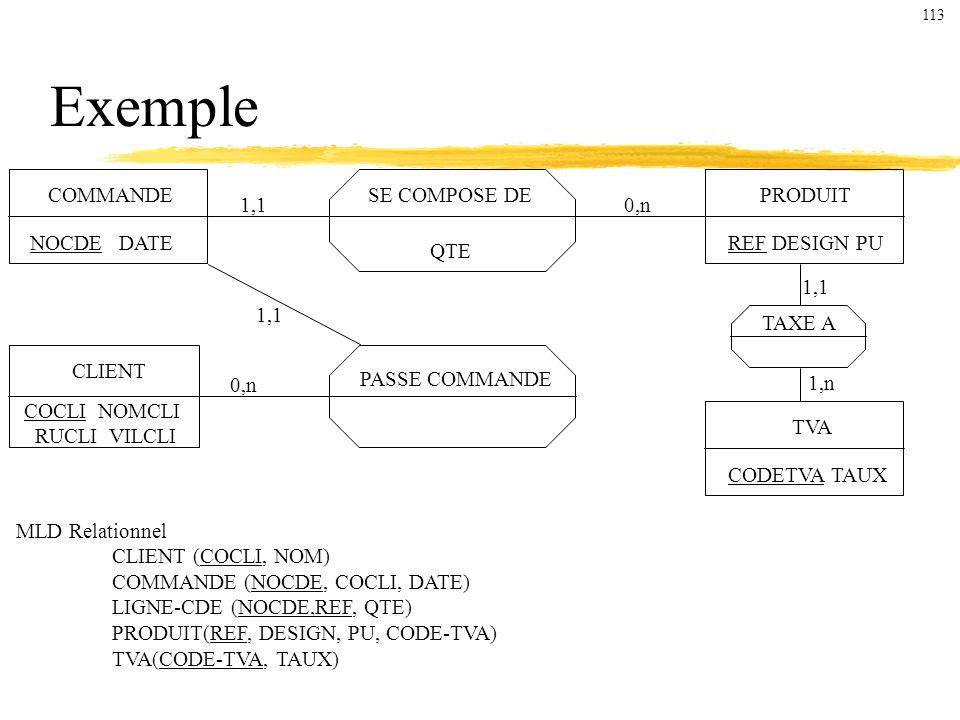 Exemple COMMANDE NOCDE DATE CLIENT COCLI NOMCLI RUCLI VILCLI PRODUIT REF DESIGN PU TVA CODETVA TAUX PASSE COMMANDE SE COMPOSE DE QTE 1,10,n 1,1 TAXE A 1,1 1,n MLD Relationnel CLIENT (COCLI, NOM) COMMANDE (NOCDE, COCLI, DATE) LIGNE-CDE (NOCDE,REF, QTE) PRODUIT(REF, DESIGN, PU, CODE-TVA) TVA(CODE-TVA, TAUX) 113