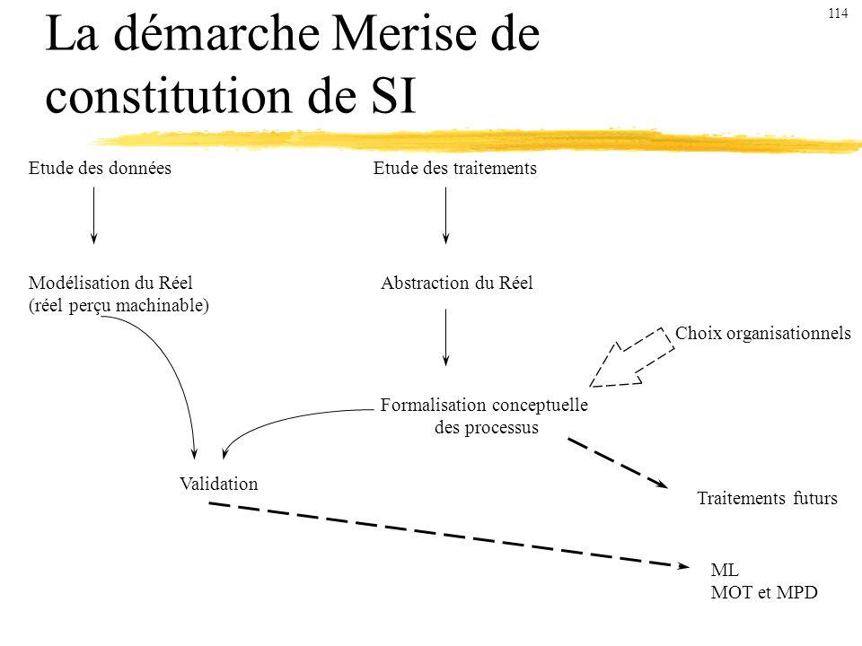 La démarche Merise de constitution de SI Etude des donnéesEtude des traitements Modélisation du Réel (réel perçu machinable) Abstraction du Réel Formalisation conceptuelle des processus Choix organisationnels Validation Traitements futurs ML MOT et MPD 114