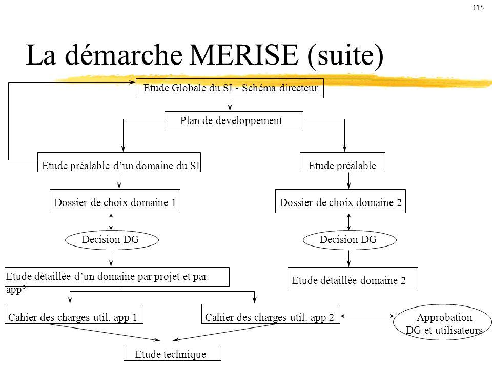 La démarche MERISE (suite) Etude Globale du SI - Schéma directeur Plan de developpement Etude préalable dun domaine du SIEtude préalable Dossier de choix domaine 1Dossier de choix domaine 2 Decision DG Etude détaillée dun domaine par projet et par app° Etude détaillée domaine 2 Cahier des charges util.