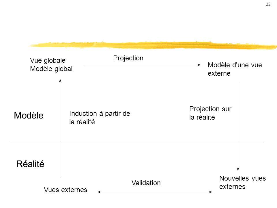 Modèle Réalité Vue globale Modèle global Vues externes Modèle d une vue externe Nouvelles vues externes Projection Induction à partir de la réalité Projection sur la réalité Validation 22