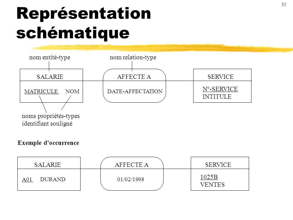 Représentation schématique SALARIEAFFECTE ASERVICE MATRICULE NOMDATE-AFFECTATION N°-SERVICE INTITULE nom entité-typenom relation-type noms propriétés-types identifiant souligné SALARIEAFFECTE ASERVICE A01 DURAND01/02/1998 1025B VENTES Exemple d occurrence 35