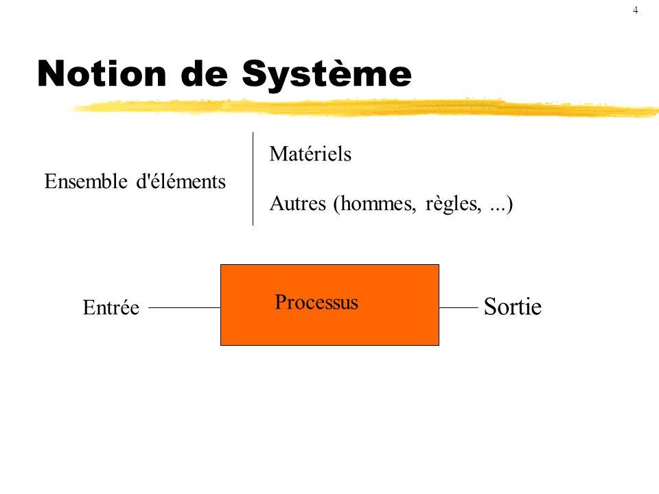 Exemple de système EssenceDéplacement Contrôlée par un autre système de pilotage : conducteur Voiture 5
