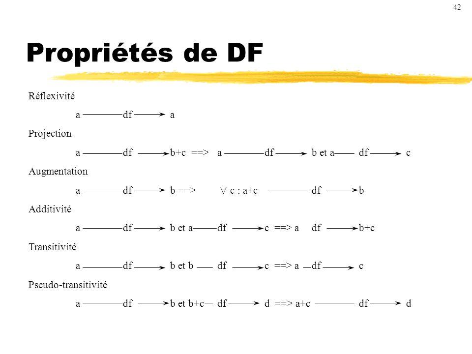 Propriétés de DF Réflexivité adfa Projection adfb+c ==>adfb et adfc Augmentation adfb ==> c : a+cdfb Additivité adfb et adfc ==> adfb+c Transitivité adfb et bdfc ==> adfc Pseudo-transitivité adfb et b+cdfd ==> a+cdfd 42
