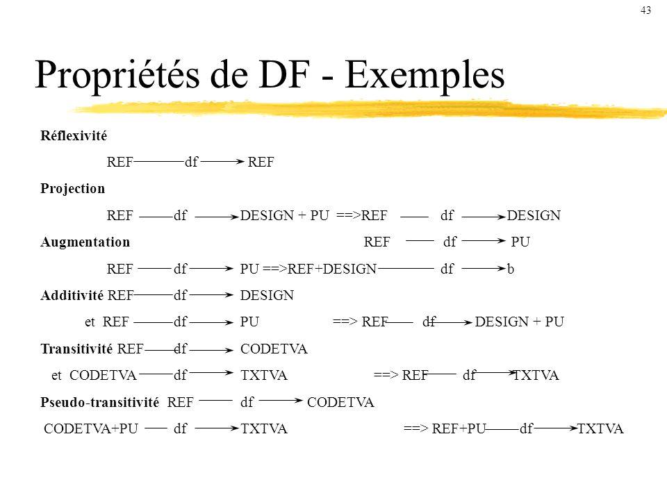 Propriétés de DF - Exemples Réflexivité REF df REF Projection REFdfDESIGN + PU ==>REFdfDESIGN Augmentation REF df PU REFdfPU ==>REF+DESIGNdfb Additivité REFdfDESIGN et REFdfPU ==> REF df DESIGN + PU Transitivité REFdfCODETVA et CODETVAdfTXTVA ==> REF df TXTVA Pseudo-transitivité REFdfCODETVA CODETVA+PUdfTXTVA ==> REF+PU df TXTVA 43