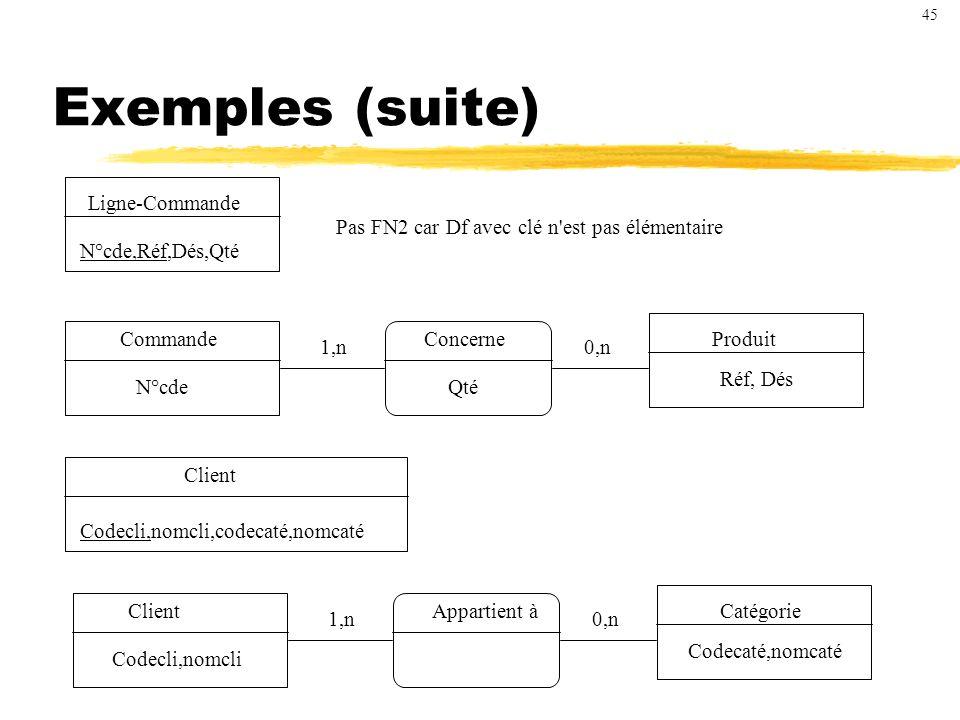 Exemples (suite) Ligne-Commande N°cde,Réf,Dés,Qté Pas FN2 car Df avec clé n est pas élémentaire Client Codecli,nomcli Appartient àCatégorie Codecaté,nomcaté 1,n0,n Commande N°cde Concerne Qté Produit Réf, Dés 1,n0,n Client Codecli,nomcli,codecaté,nomcaté 45