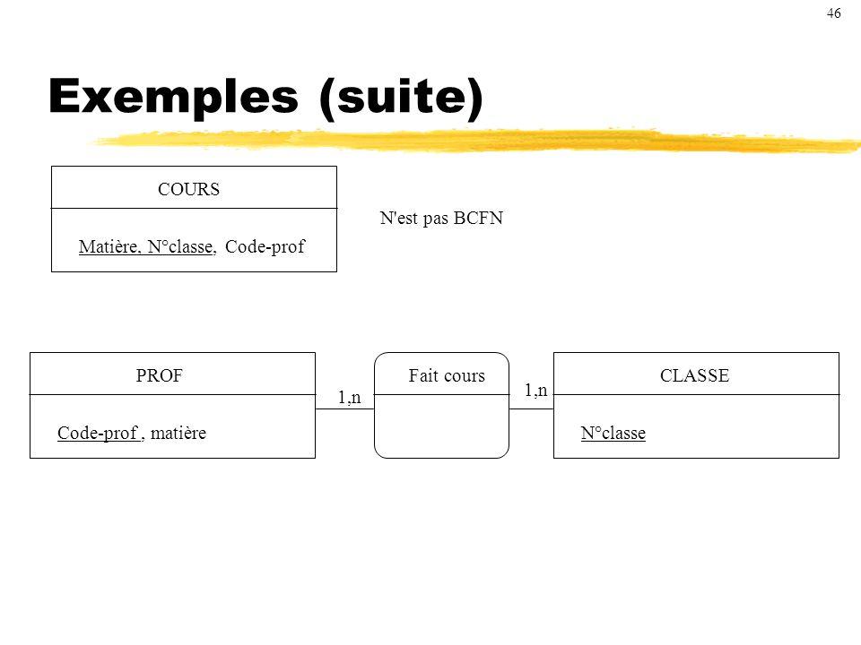 Exemples (suite) COURS Matière, N°classe, Code-prof N est pas BCFN PROF Code-prof, matière CLASSE N°classe Fait cours 1,n 46