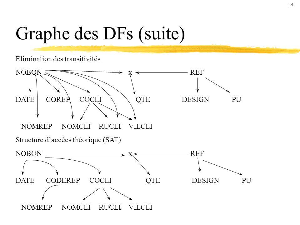 Graphe des DFs (suite) Elimination des transitivités NOBON x REF DATE COREP COCLI QTE DESIGN PU NOMREP NOMCLI RUCLI VILCLI Structure daccèes théorique (SAT) NOBON x REF DATE CODEREP COCLI QTE DESIGN PU NOMREP NOMCLI RUCLI VILCLI 53