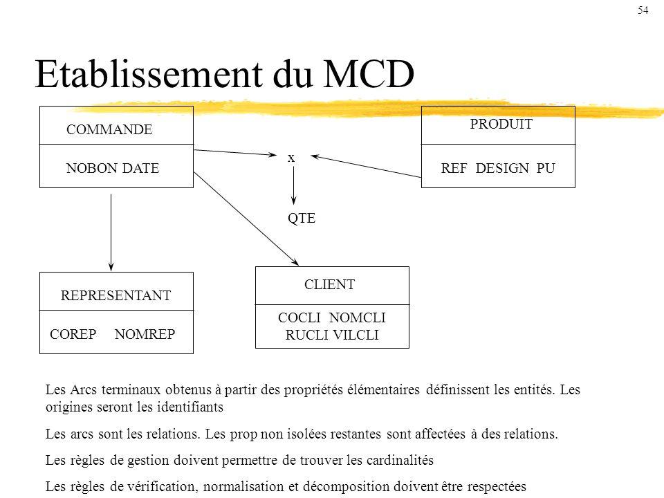 Etablissement du MCD COMMANDE NOBON DATE REPRESENTANT COREP NOMREP PRODUIT REF DESIGN PU CLIENT COCLI NOMCLI RUCLI VILCLI x QTE Les Arcs terminaux obtenus à partir des propriétés élémentaires définissent les entités.