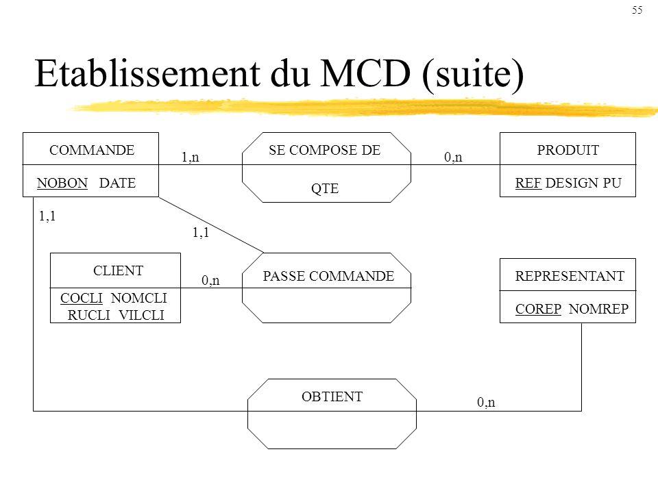 Etablissement du MCD (suite) COMMANDE NOBON DATE CLIENT COCLI NOMCLI RUCLI VILCLI PRODUIT REF DESIGN PU REPRESENTANT COREP NOMREP OBTIENT PASSE COMMANDE SE COMPOSE DE QTE 1,n0,n 1,1 0,n 55