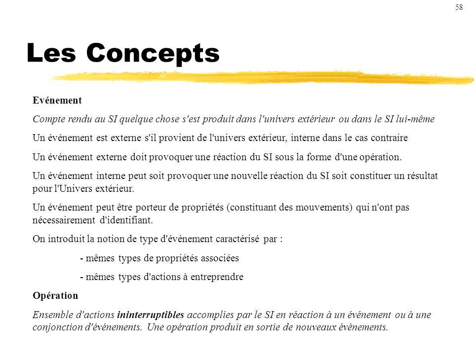 Les Concepts Evénement Compte rendu au SI quelque chose s est produit dans l univers extérieur ou dans le SI lui-même Un événement est externe s il provient de l univers extérieur, interne dans le cas contraire Un événement externe doit provoquer une réaction du SI sous la forme d une opération.
