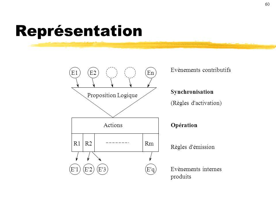 Représentation E1EnE2 E qE 2E 1 Proposition Logique Actions R1R2Rm E 3 Evènements contributifs Synchronisation (Règles d activation) Opération Règles d émission Evènements internes produits 60
