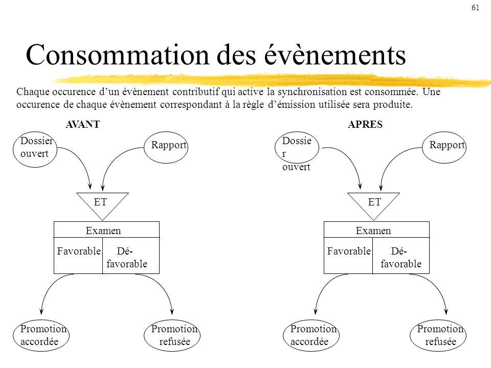 Consommation des évènements Chaque occurence dun évènement contributif qui active la synchronisation est consommée.