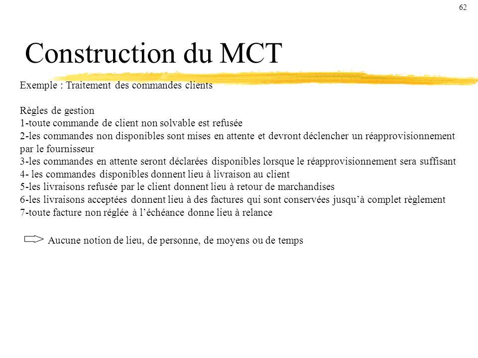 Construction du MCT Exemple : Traitement des commandes clients Règles de gestion 1-toute commande de client non solvable est refusée 2-les commandes non disponibles sont mises en attente et devront déclencher un réapprovisionnement par le fournisseur 3-les commandes en attente seront déclarées disponibles lorsque le réapprovisionnement sera suffisant 4- les commandes disponibles donnent lieu à livraison au client 5-les livraisons refusée par le client donnent lieu à retour de marchandises 6-les livraisons acceptées donnent lieu à des factures qui sont conservées jusquà complet règlement 7-toute facture non réglée à léchéance donne lieu à relance Aucune notion de lieu, de personne, de moyens ou de temps 62