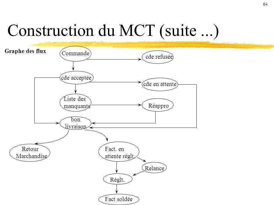 Construction du MCT (suite...) Graphe des flux Commande cde refusée cde en attente Réappro cde acceptée Liste des manquants bon livraison Retour Marchandise Fact.