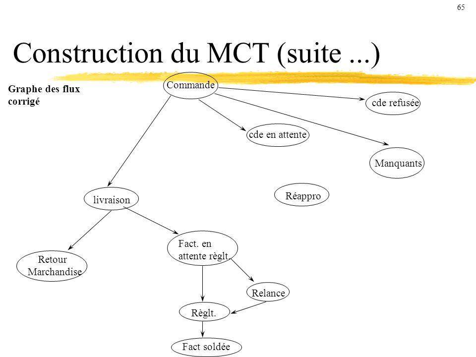 Construction du MCT (suite...) Graphe des flux corrigé Commande cde refusée cde en attente Réappro Manquants livraison Retour Marchandise Fact.