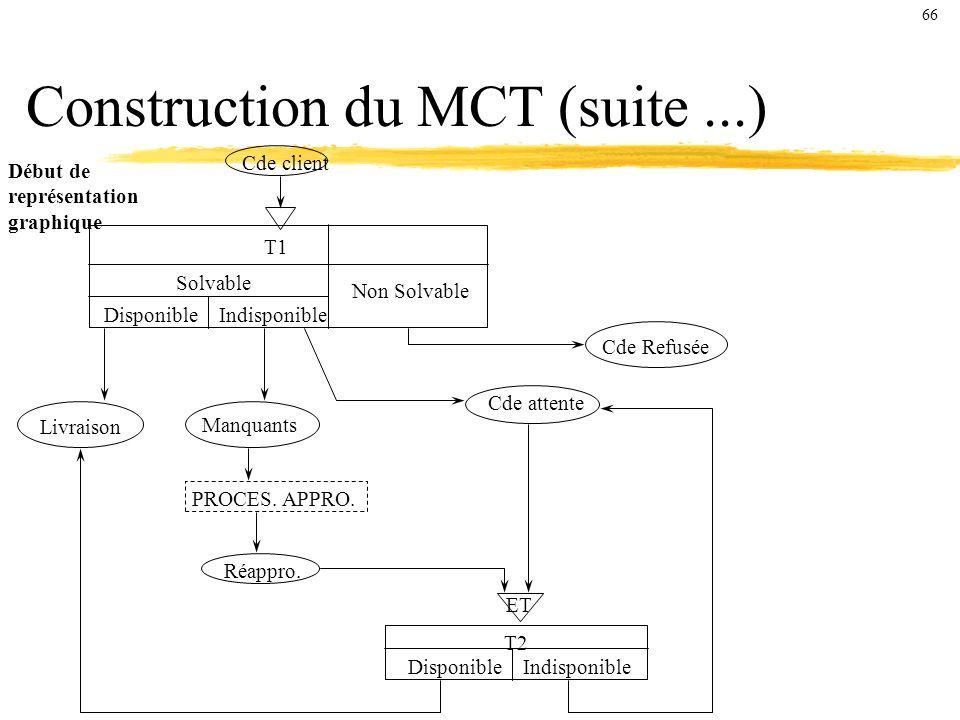 Construction du MCT (suite...) Début de représentation graphique Cde client T1 Disponible Indisponible Solvable Non Solvable T2 Disponible Indisponible Cde Refusée ET Cde attente Manquants Livraison PROCES.