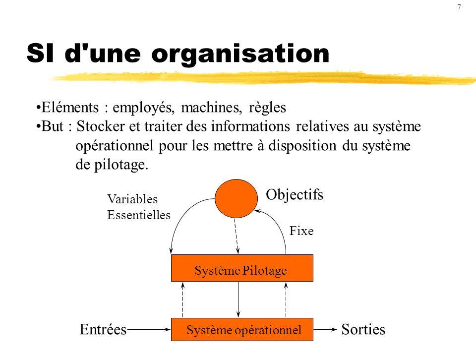 SI d une organisation Eléments : employés, machines, règles But : Stocker et traiter des informations relatives au système opérationnel pour les mettre à disposition du système de pilotage.