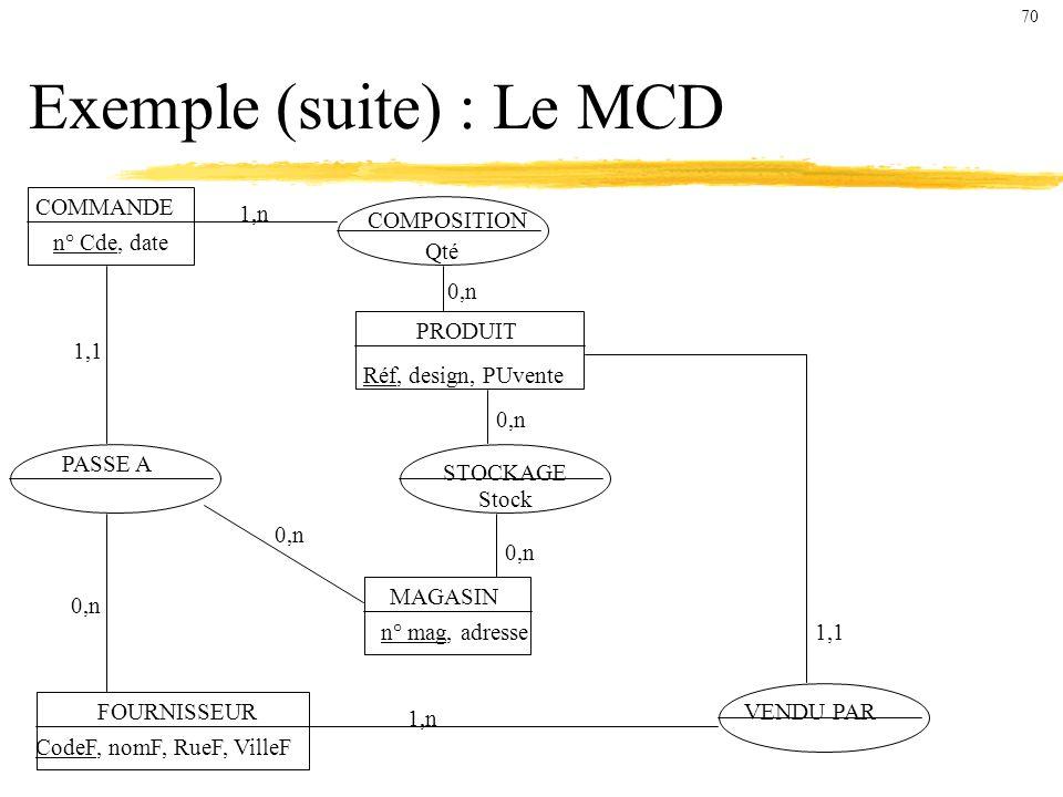 Exemple (suite) : Le MCD COMMANDE n° Cde, date COMPOSITION Qté PRODUIT Réf, design, PUvente FOURNISSEUR CodeF, nomF, RueF, VilleF MAGASIN n° mag, adresse VENDU PAR STOCKAGE Stock PASSE A 1,n 0,n 1,1 0,n 1,1 1,n 70
