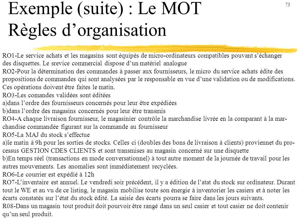 Exemple (suite) : Le MOT Règles dorganisation RO1-Le service achats et les magasins sont équipés de micro-ordinateurs compatibles pouvant séchanger des disquettes.