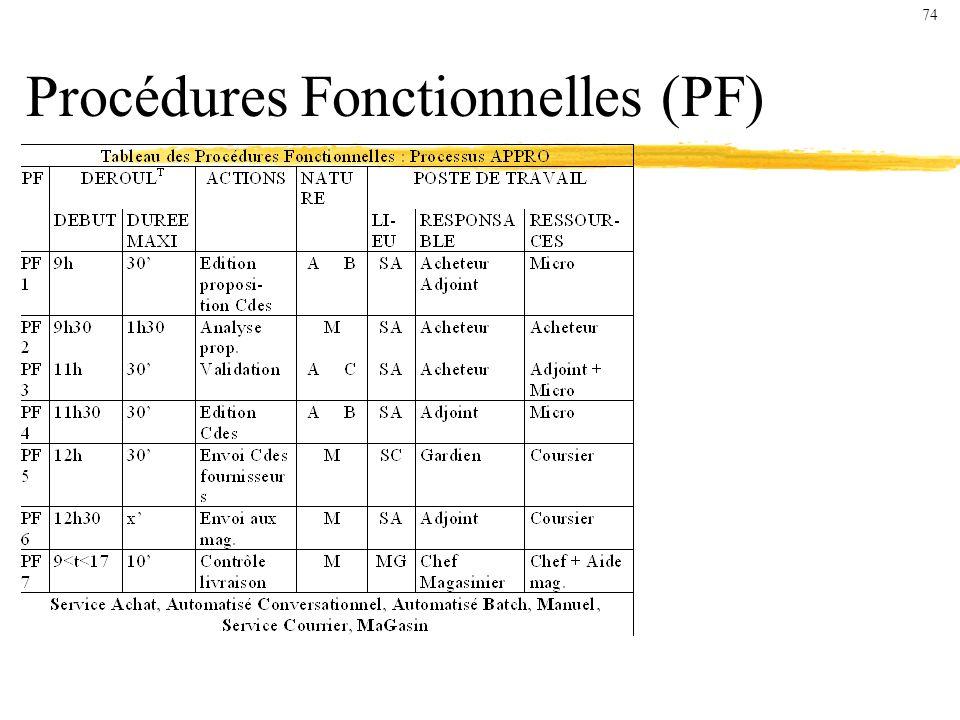 Procédures Fonctionnelles (PF) 74