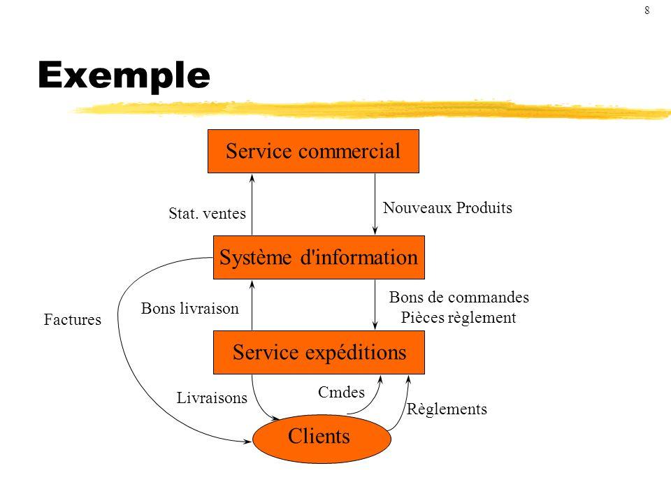 Aspects du SI Statiques : Mémoire de l organisation Enregistrement des faits : base d information Enregistrement des structures de données, règles,...