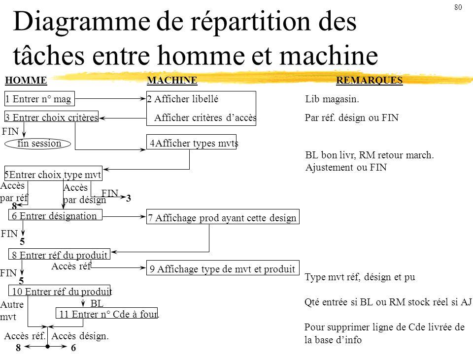 Diagramme de répartition des tâches entre homme et machine HOMMEMACHINEREMARQUES 1 Entrer n° mag2 Afficher libellé Lib magasin.