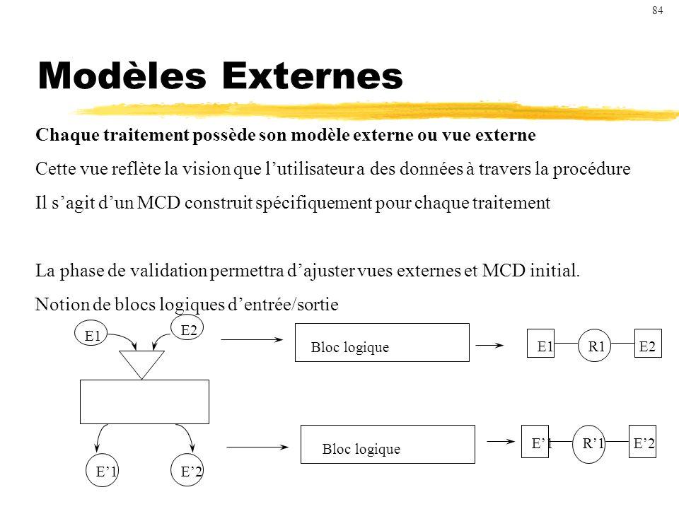 Modèles Externes Chaque traitement possède son modèle externe ou vue externe Cette vue reflète la vision que lutilisateur a des données à travers la procédure Il sagit dun MCD construit spécifiquement pour chaque traitement La phase de validation permettra dajuster vues externes et MCD initial.