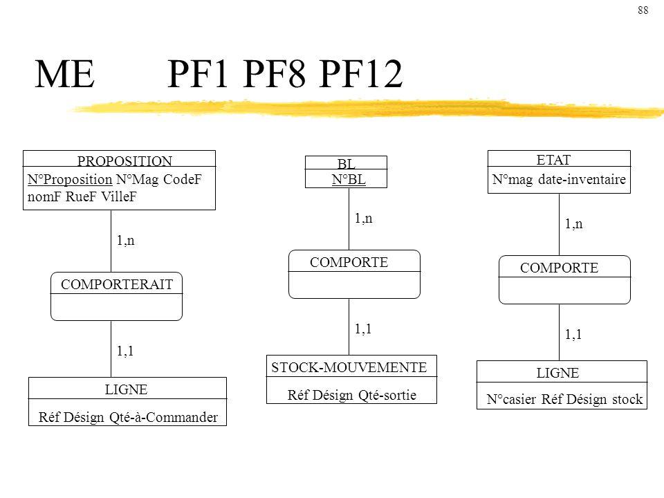 MEPF1 PF8 PF12 PROPOSITION N°Proposition N°Mag CodeF nomF RueF VilleF COMPORTERAIT LIGNE Réf Désign Qté-à-Commander 1,n 1,1 BL ETAT N°mag date-inventaireN°BL COMPORTE 1,n STOCK-MOUVEMENTE Réf Désign Qté-sortie 1,1 COMPORTE 1,n LIGNE N°casier Réf Désign stock 1,1 88