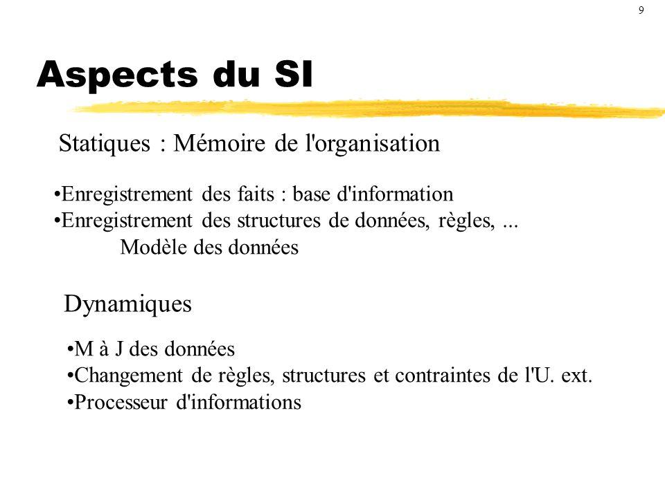 Actions programmées / Choix Système déterminé (sans décision) Sorties = f (Entrées) Systèmes avec décisions ou 10