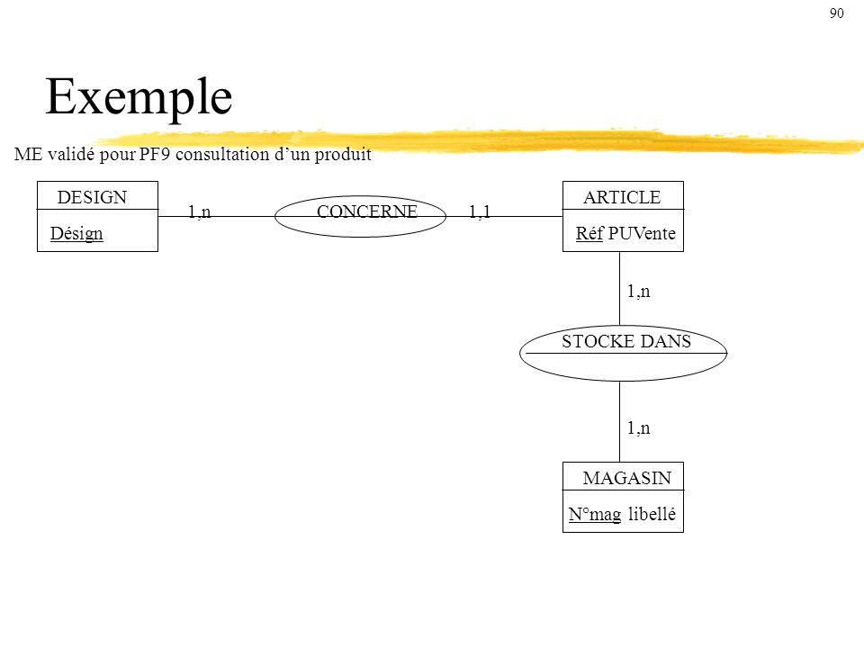 Exemple ME validé pour PF9 consultation dun produit DESIGN Désign CONCERNE ARTICLE Réf PUVente STOCKE DANS MAGASIN N°mag libellé 1,n1,1 1,n 90